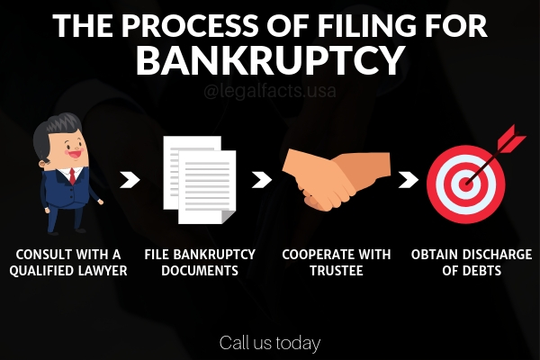 bankruptcy attorney los angeles
